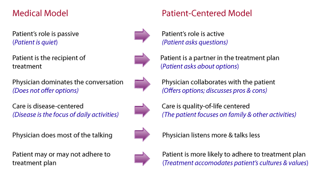 Patient-centered care chart